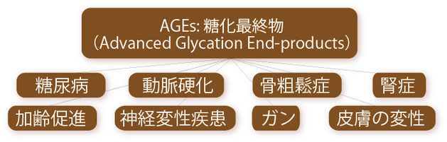 AGEs_1