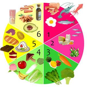 FoodAllergy2
